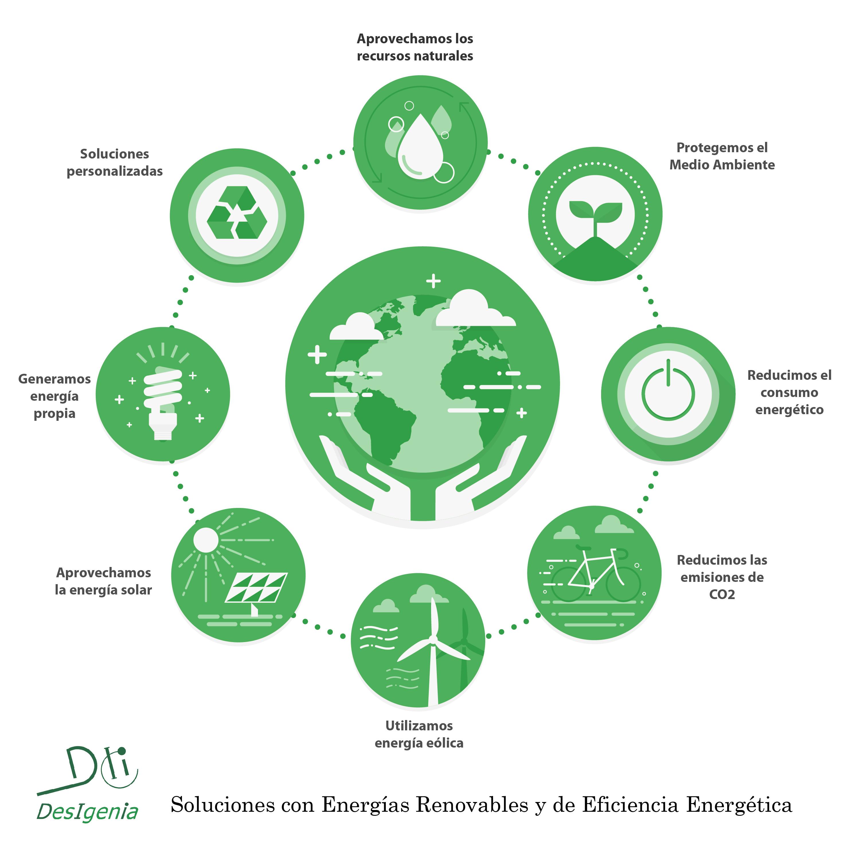 Soluciones que cuidan el medio ambiente desigenia for Oficina de medio ambiente