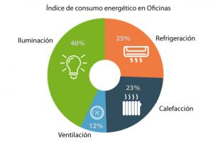 trucos-para-ahorrar-eficiencia-energética