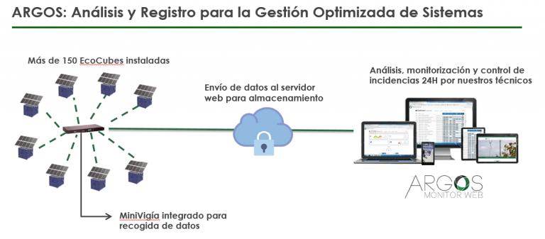 microvigia, monitorización de infraestructuras