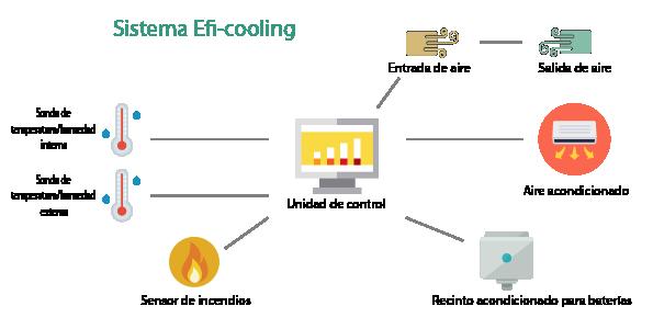 sistema de climatización free-cooling