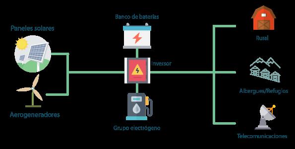 Sistemas híbridos esquema