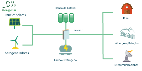 sistema de energía híbrida