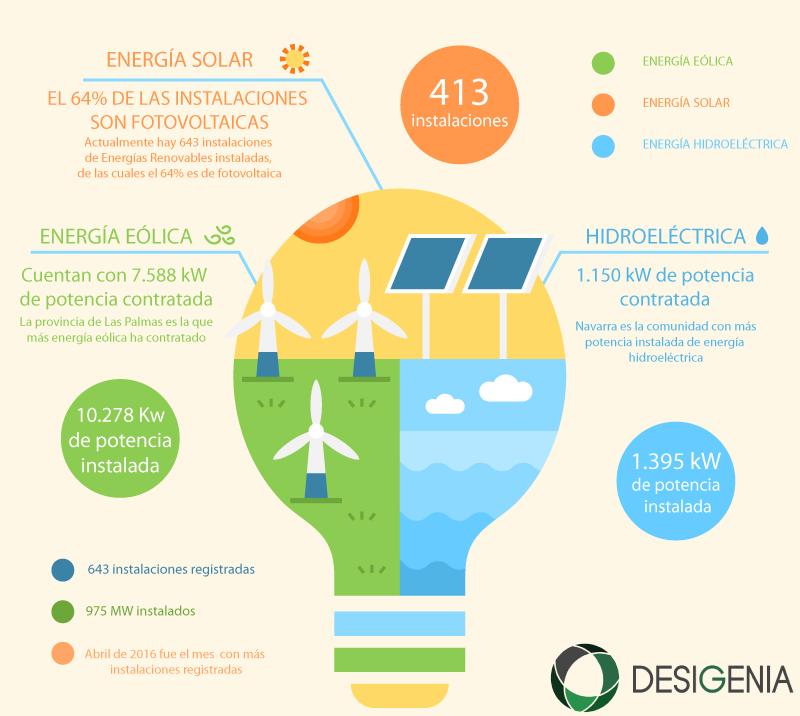 infografía-energías-renovables